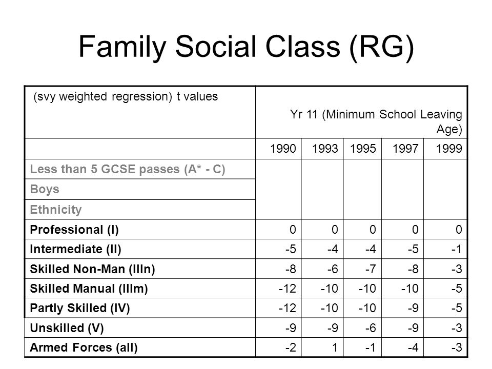 Family Social Class (RG) (svy weighted regression) t values Yr 11 (Minimum School Leaving Age) 19901993199519971999 Less than 5 GCSE passes (A* - C) Boys Ethnicity Professional (I)00000 Intermediate (II)-5-4 -5 Skilled Non-Man (IIIn)-8-6-7-8-3 Skilled Manual (IIIm)-12-10 -5 Partly Skilled (IV)-12-10 -9-5 Unskilled (V)-9 -6-9-3 Armed Forces (all)-21-4-3