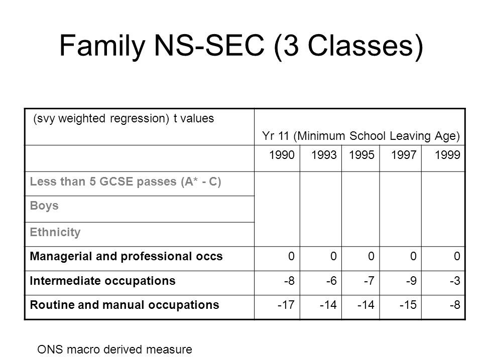 Family NS-SEC (3 Classes) (svy weighted regression) t values Yr 11 (Minimum School Leaving Age) 19901993199519971999 Less than 5 GCSE passes (A* - C) Boys Ethnicity Managerial and professional occs00000 Intermediate occupations-8-6-7-9-3 Routine and manual occupations-17-14 -15-8 ONS macro derived measure