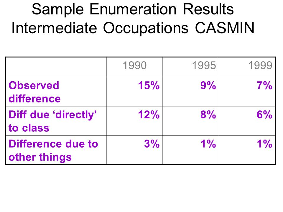 Sample Enumeration Results Intermediate Occupations CASMIN 199019951999 Observed difference 15%9%7% Diff due directly to class 12%8%6% Difference due to other things 3%1%