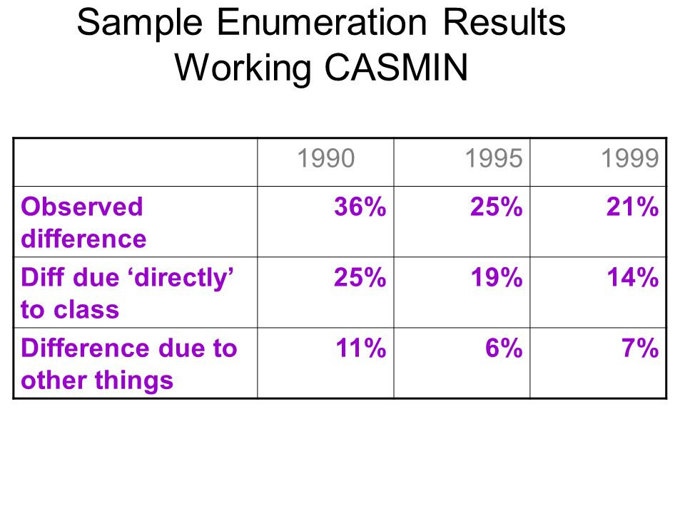 Sample Enumeration Results Working CASMIN 199019951999 Observed difference 36%25%21% Diff due directly to class 25%19%14% Difference due to other things 11%6%7%