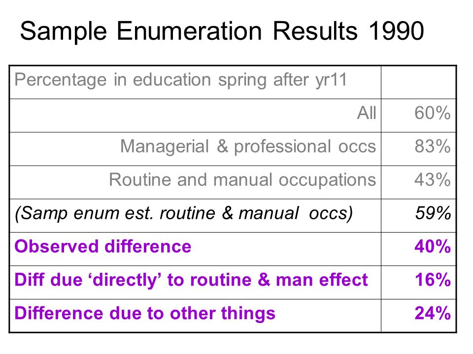 Sample Enumeration Results 1990 Percentage in education spring after yr11 All60% Managerial & professional occs83% Routine and manual occupations43% (Samp enum est.