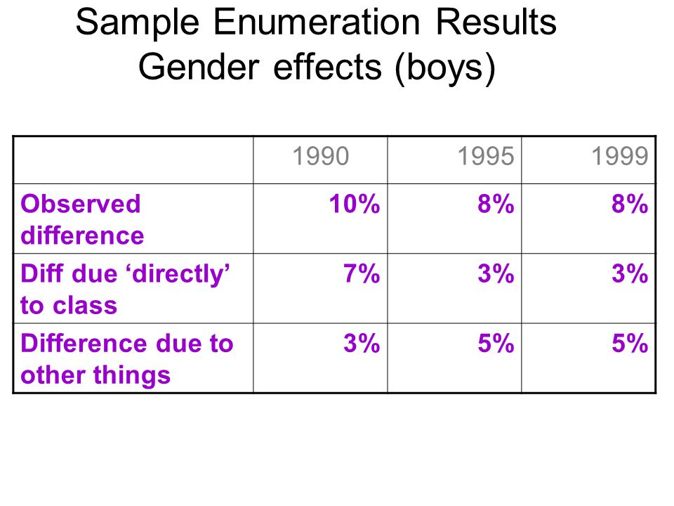 Sample Enumeration Results Gender effects (boys) 199019951999 Observed difference 10%8% Diff due directly to class 7%3% Difference due to other things 3%5%