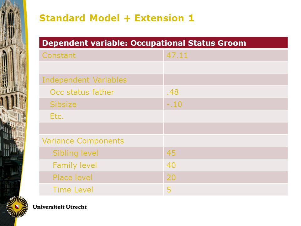 Standard Model + Extension 1 Dependent variable: Occupational Status Groom Constant47.11 Independent Variables Occ status father.48 Sibsize-.10 Etc.