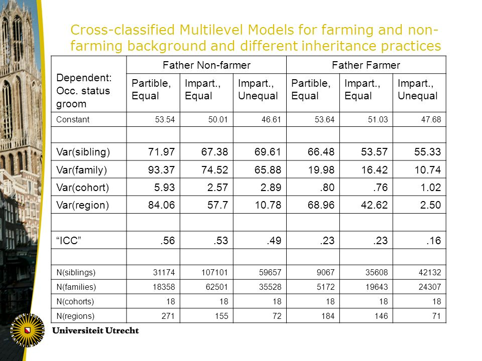 Cross-classified Multilevel Models for farming and non- farming background and different inheritance practices Dependent: Occ.