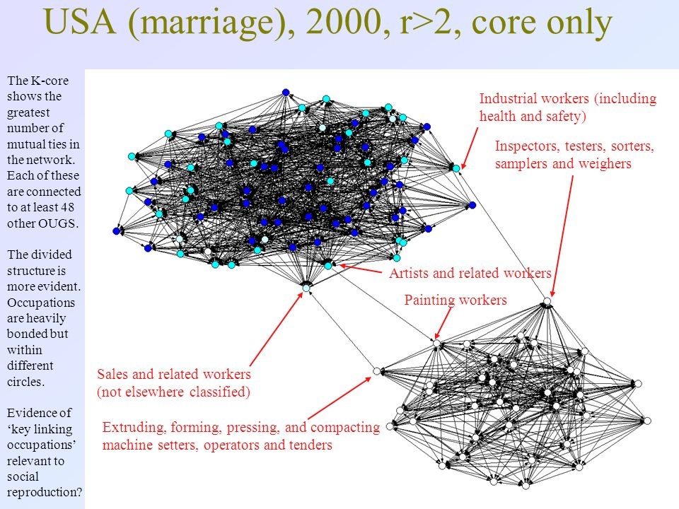 Lambert/Griffiths, BSA, April 201019 USA (marriage), 2000, r>2, core only The K-core shows the greatest number of mutual ties in the network.