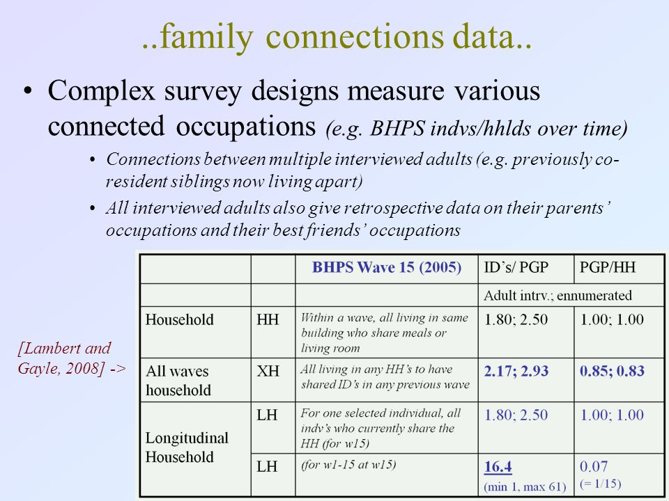 Complex survey designs measure various connected occupations (e.g.