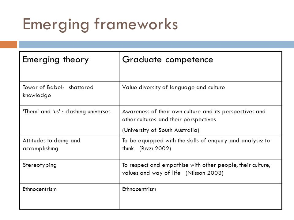 Emerging frameworks Emerging theoryGraduate competence Tower of Babel: shattered knowledge Value diversity of language and culture Them and us : clashing universesAwareness of their own culture and its perspectives and other cultures and their perspectives (University of South Australia) Attitudes to doing and accomplishing To be equipped with the skills of enquiry and analysis: to think (Rivzi 2002) StereotypingTo respect and empathise with other people, their culture, values and way of life (Nilsson 2003) Ethnocentrism