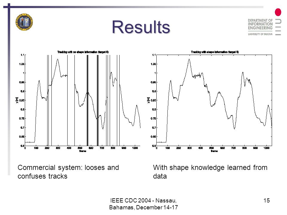 IEEE CDC 2004 - Nassau, Bahamas, December 14-17 15 Results Commercial system: looses and confuses tracks With shape knowledge learned from data