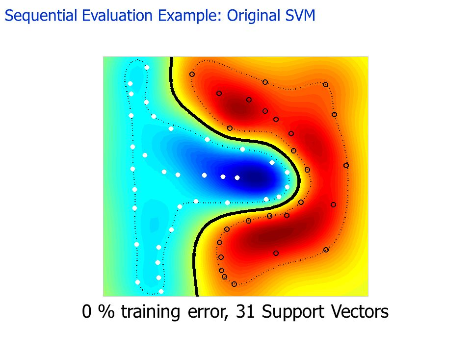 Sequential Evaluation Example: Original SVM 0 % training error, 31 Support Vectors