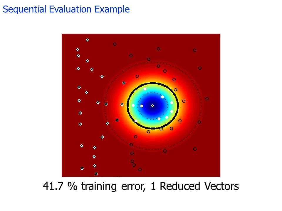 Sequential Evaluation Example 41.7 % training error, 1 Reduced Vectors