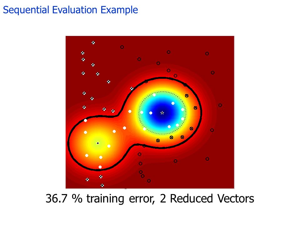 Sequential Evaluation Example 36.7 % training error, 2 Reduced Vectors