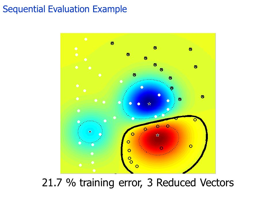 Sequential Evaluation Example 21.7 % training error, 3 Reduced Vectors