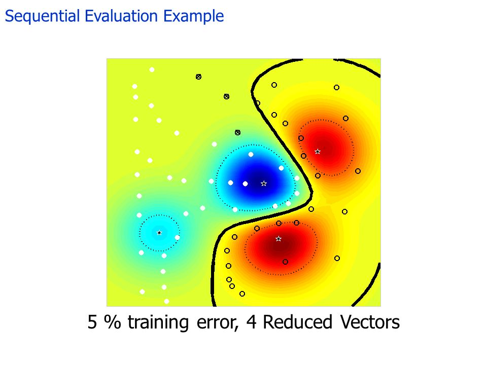 Sequential Evaluation Example 5 % training error, 4 Reduced Vectors