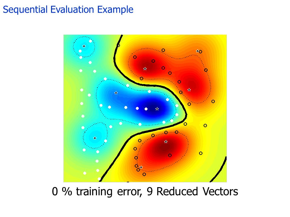 Sequential Evaluation Example 0 % training error, 9 Reduced Vectors