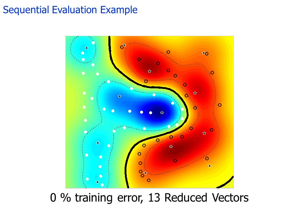 Sequential Evaluation Example 0 % training error, 13 Reduced Vectors