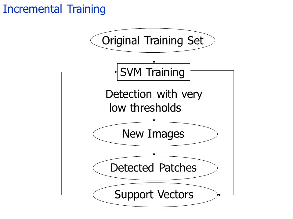 Incremental Training Original Training Set SVM Training New Images Detection with very low thresholds Detected Patches Support Vectors