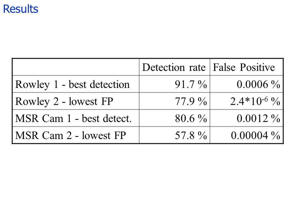 Results Detection rateFalse Positive Rowley 1 - best detection91.7 %0.0006 % Rowley 2 - lowest FP77.9 %2.4*10 -6 % MSR Cam 1 - best detect.80.6 %0.0012 % MSR Cam 2 - lowest FP57.8 %0.00004 %