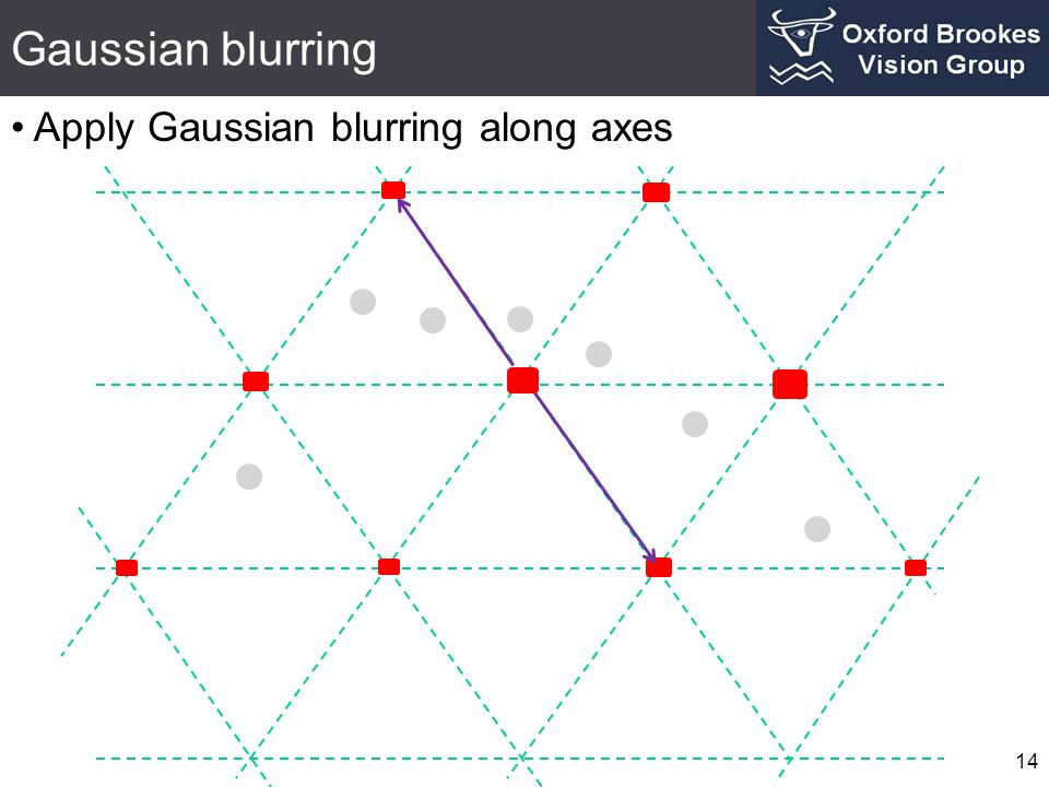 Gaussian blurring Apply Gaussian blurring along axes 14