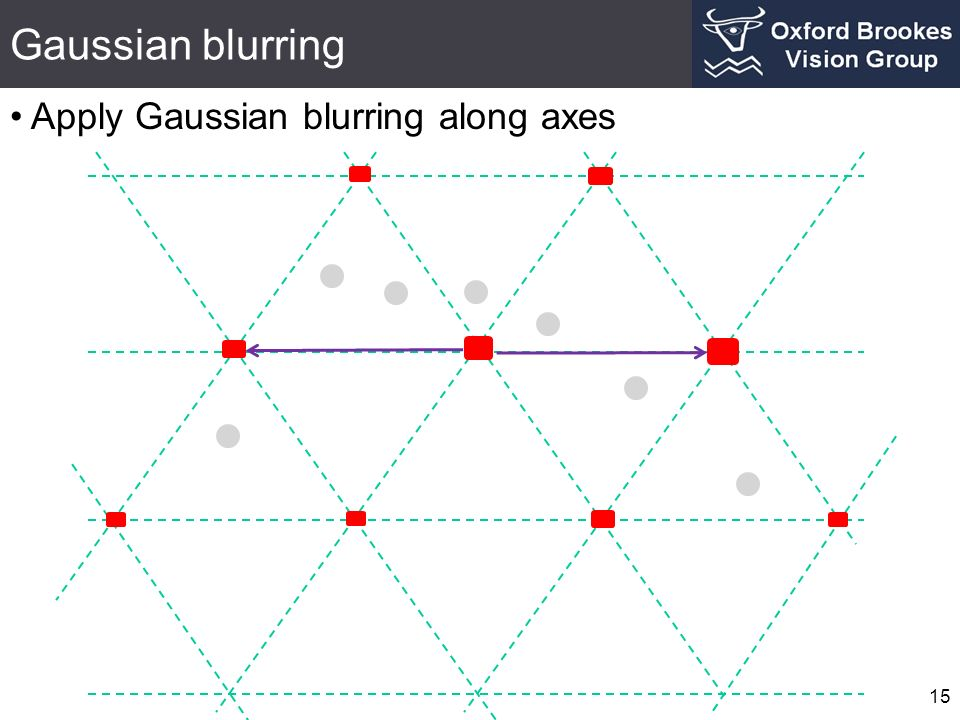 Gaussian blurring Apply Gaussian blurring along axes 15