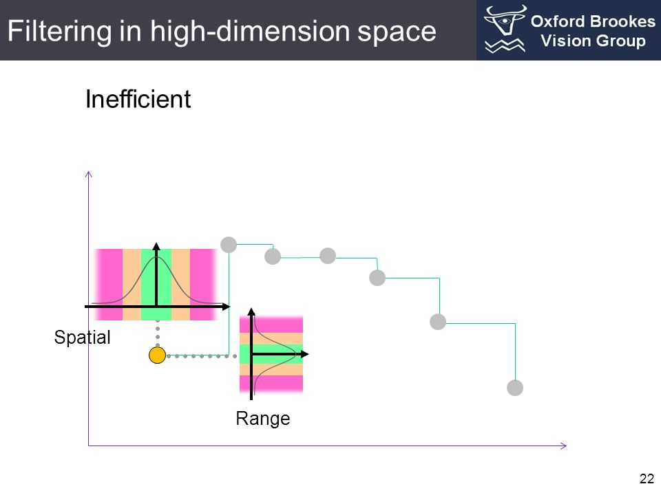 Filtering in high-dimension space 22 Spatial Range Inefficient