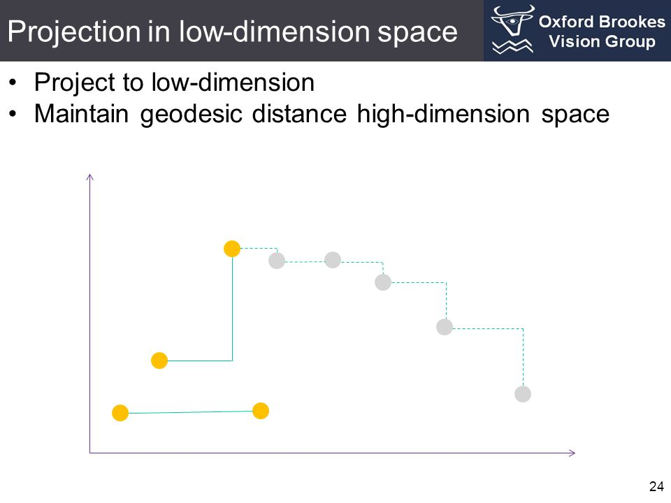 Projection in low-dimension space 24 Project to low-dimension Maintain geodesic distance high-dimension space