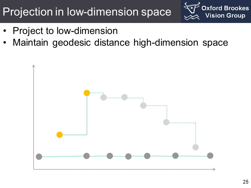 Projection in low-dimension space 25 Project to low-dimension Maintain geodesic distance high-dimension space
