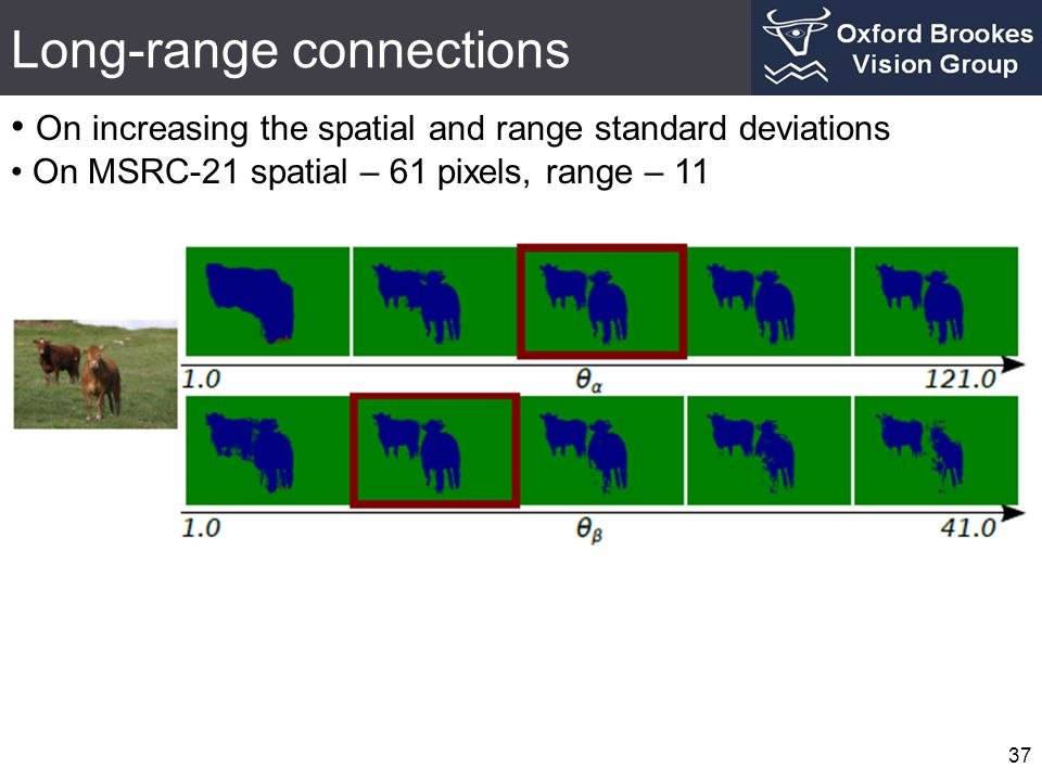 Long-range connections 37 On increasing the spatial and range standard deviations On MSRC-21 spatial – 61 pixels, range – 11