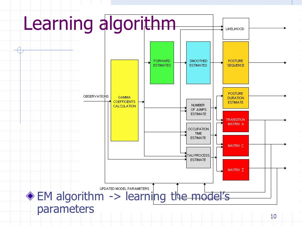 10 EM algorithm -> learning the models parameters Learning algorithm