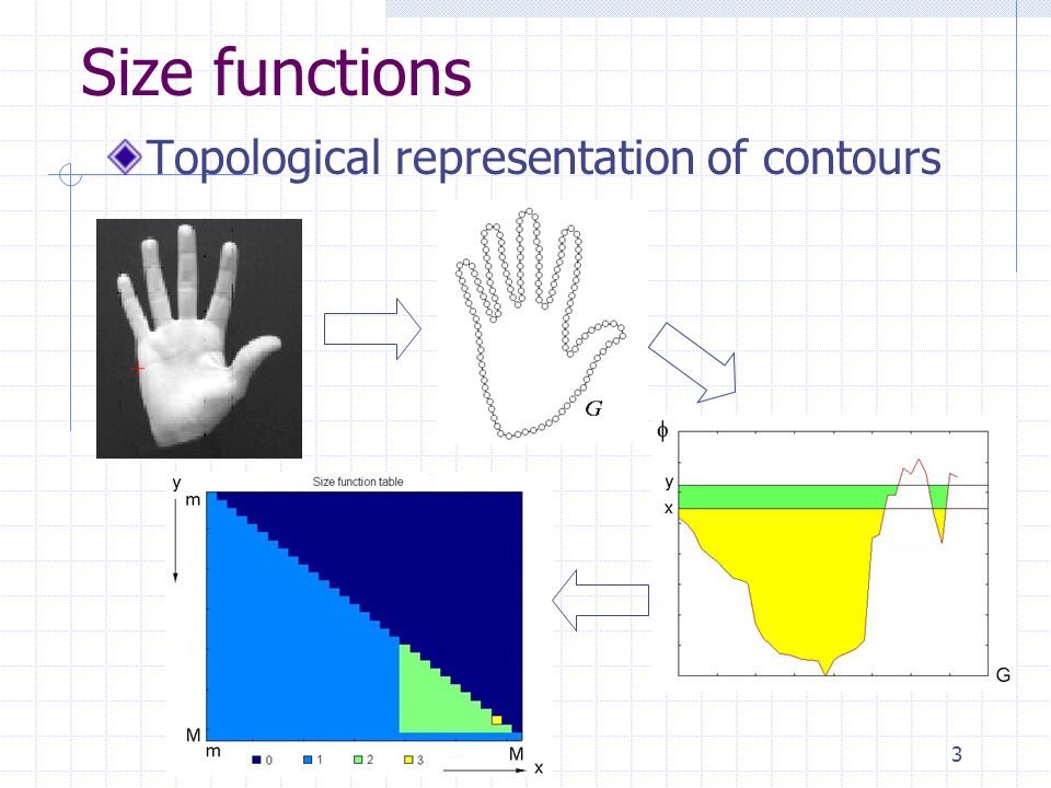 3 Size functions Topological representation of contours