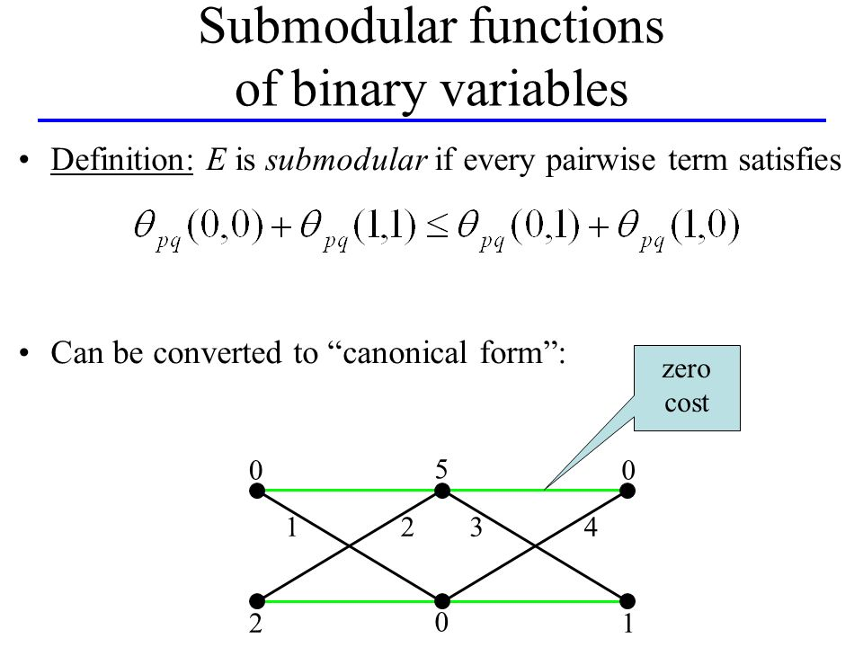 Definition: E is submodular if every pairwise term satisfies Can be converted to canonical form: Submodular functions of binary variables 2 1234 1 0 00 5 zero cost