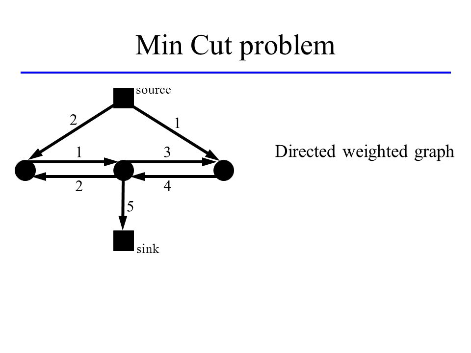Min Cut problem source sink 2 1 1 2 3 4 5 Directed weighted graph