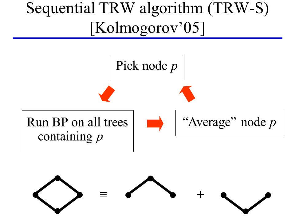 Sequential TRW algorithm (TRW-S) [Kolmogorov05] Run BP on all trees containing p Average node p Pick node p