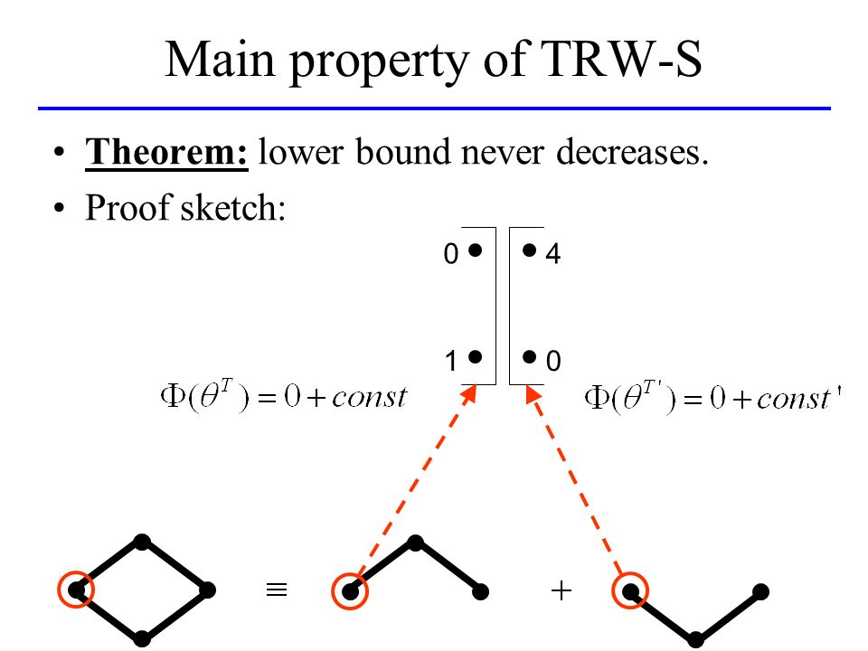 Main property of TRW-S Theorem: lower bound never decreases. Proof sketch: 0 1 4 0