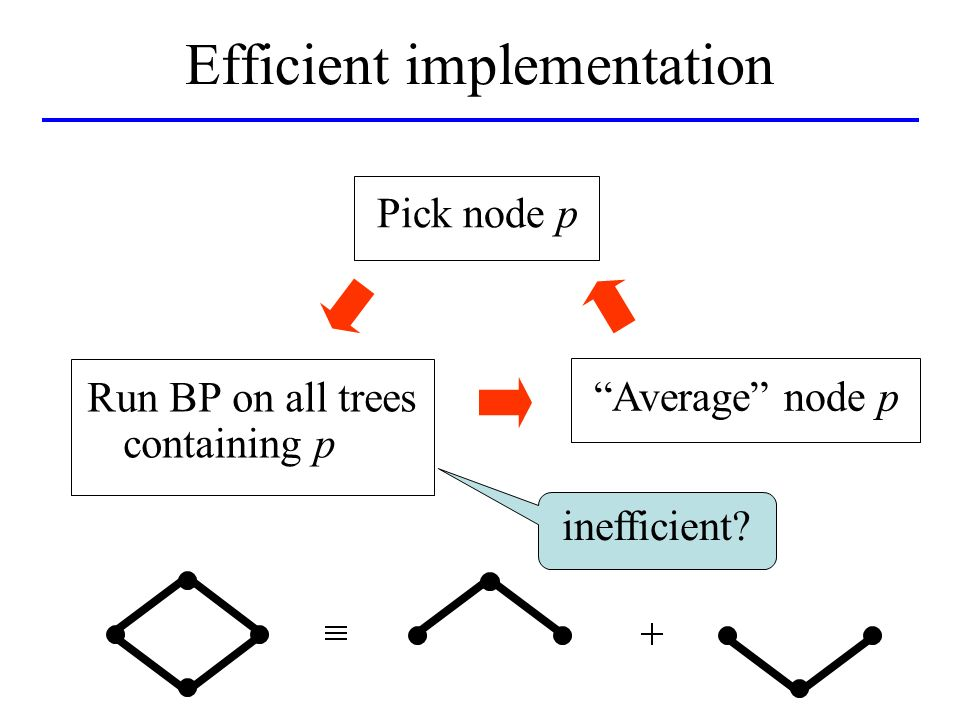 Average node p Pick node p inefficient Efficient implementation Run BP on all trees containing p
