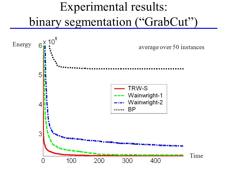 Experimental results: binary segmentation (GrabCut) Time Energy average over 50 instances