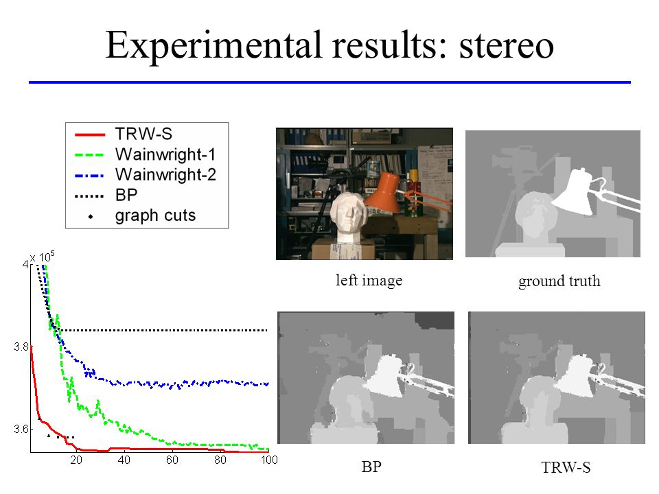Experimental results: stereo left image ground truth BP TRW-S