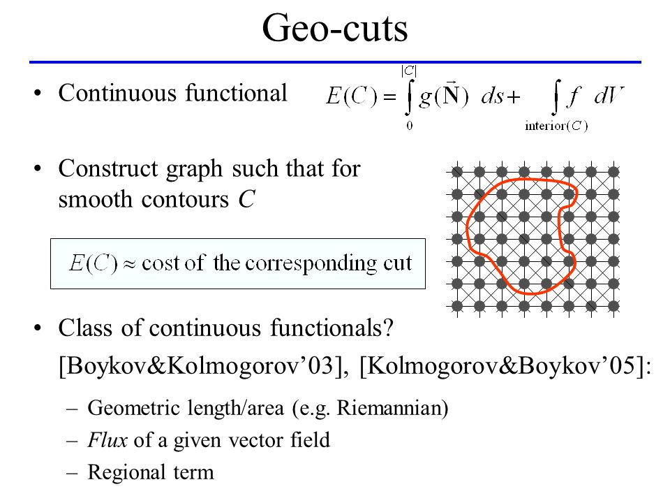 Geo-cuts Continuous functional Construct graph such that for smooth contours C Class of continuous functionals.