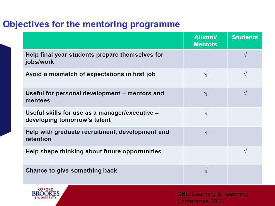 Objectives for the mentoring programme Alumni/ Mentors Students Help final year students prepare themselves for jobs/work Avoid a mismatch of expectations in first job Useful for personal development – mentors and mentees Useful skills for use as a manager/executive – developing tomorrows talent Help with graduate recruitment, development and retention Help shape thinking about future opportunities Chance to give something back OBU Learning & Teaching Conference 2010