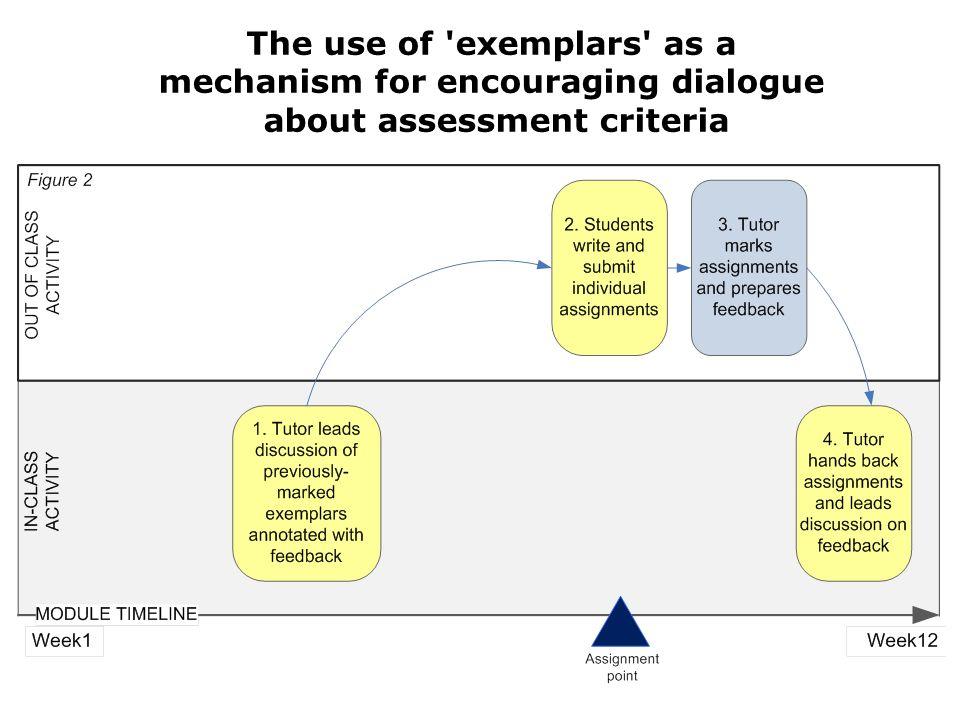 The use of exemplars as a mechanism for encouraging dialogue about assessment criteria