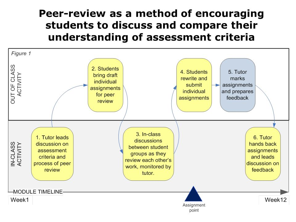Peer-review as a method of encouraging students to discuss and compare their understanding of assessment criteria