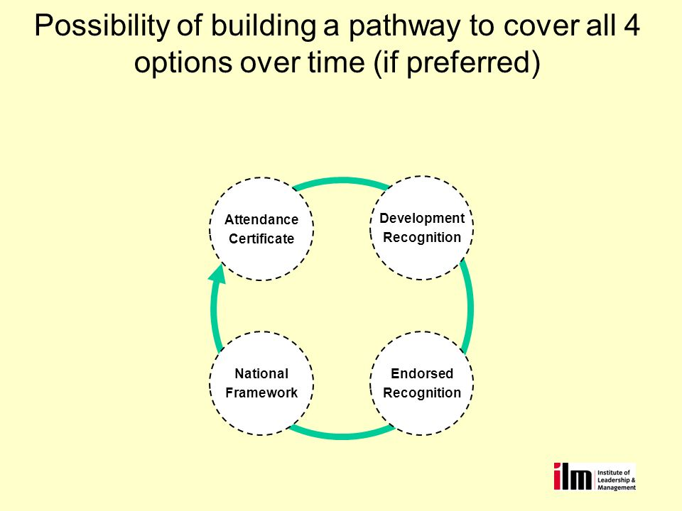 Possibility of building a pathway to cover all 4 options over time (if preferred) Attendance Certificate Development Recognition Endorsed Recognition National Framework