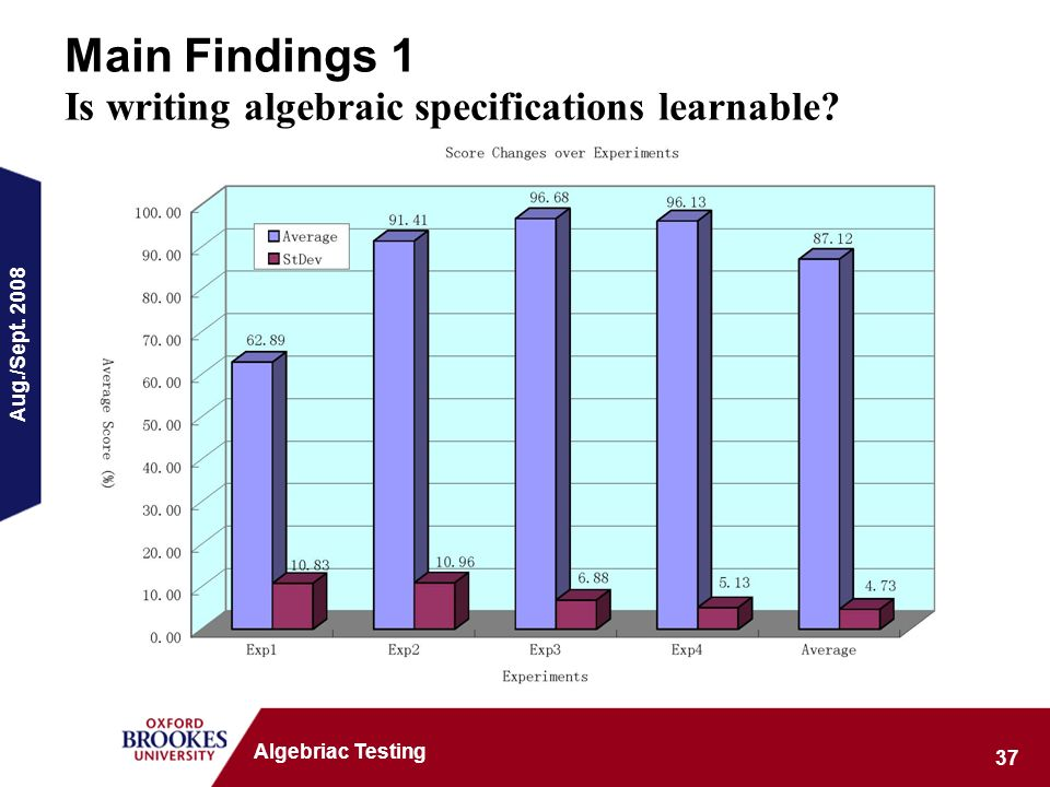 Aug./Sept. 2008 37 Algebriac Testing Main Findings 1 Is writing algebraic specifications learnable