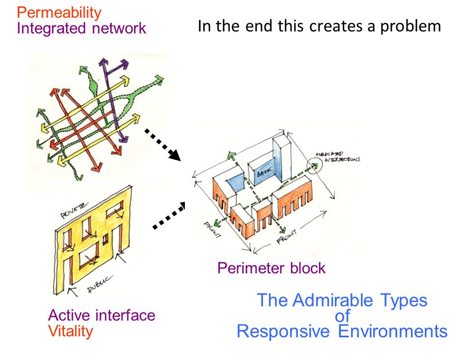 Permeability Integrated network Vitality Active interface The Admirable Types of Responsive Environments Perimeter block In the end this creates a problem