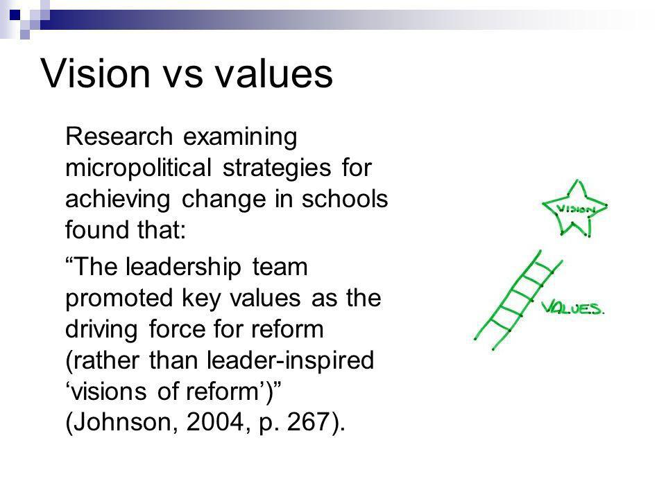 Vision vs values Research examining micropolitical strategies for achieving change in schools found that: The leadership team promoted key values as the driving force for reform (rather than leader-inspired visions of reform) (Johnson, 2004, p.