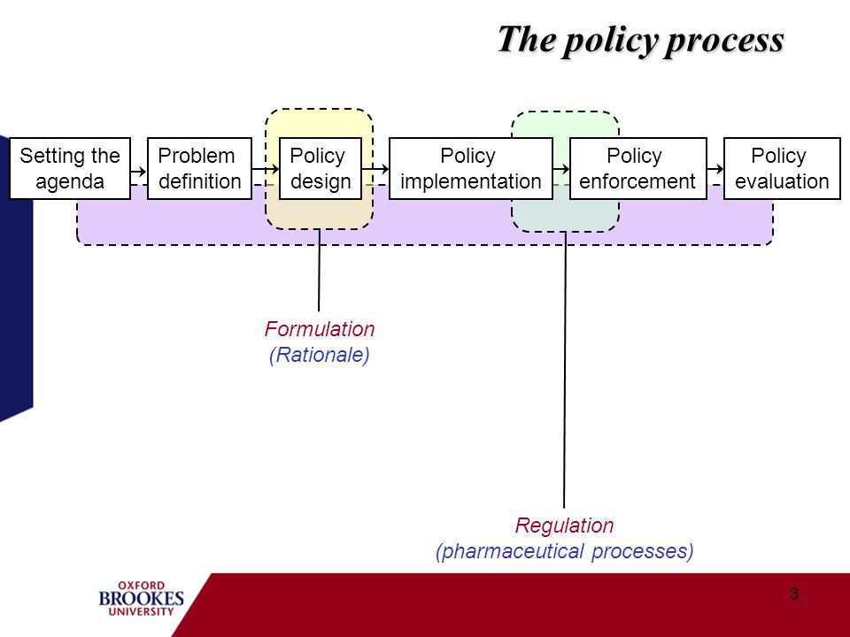 3 The policy process Setting the agenda Problem definition Policy design Policy implementation Policy enforcement Policy evaluation Formulation (Rationale) Regulation (pharmaceutical processes)