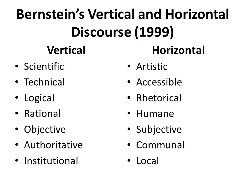Bernsteins Vertical and Horizontal Discourse (1999) Vertical Scientific Technical Logical Rational Objective Authoritative Institutional Horizontal Artistic Accessible Rhetorical Humane Subjective Communal Local