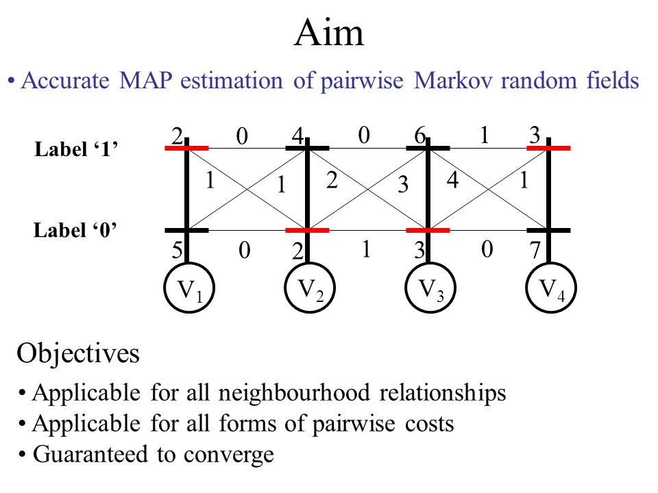 Aim Accurate MAP estimation of pairwise Markov random fields 2 5 4 2 6 3 3 7 0 1 1 0 0 2 3 1 1 41 0 V1V1 V2V2 V3V3 V4V4 Label 0 Label 1 Objectives Applicable for all neighbourhood relationships Applicable for all forms of pairwise costs Guaranteed to converge