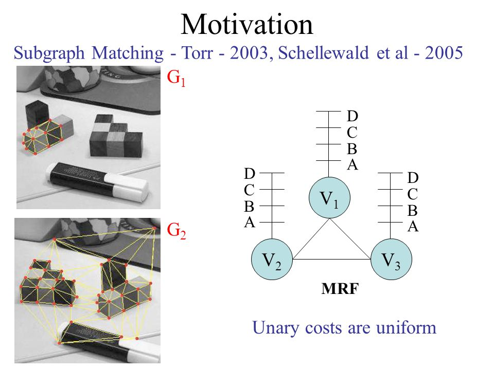 Motivation Subgraph Matching - Torr - 2003, Schellewald et al - 2005 G1G1 G2G2 Unary costs are uniform V2V2 V3V3 V1V1 MRF A B C D A B C D A B C D