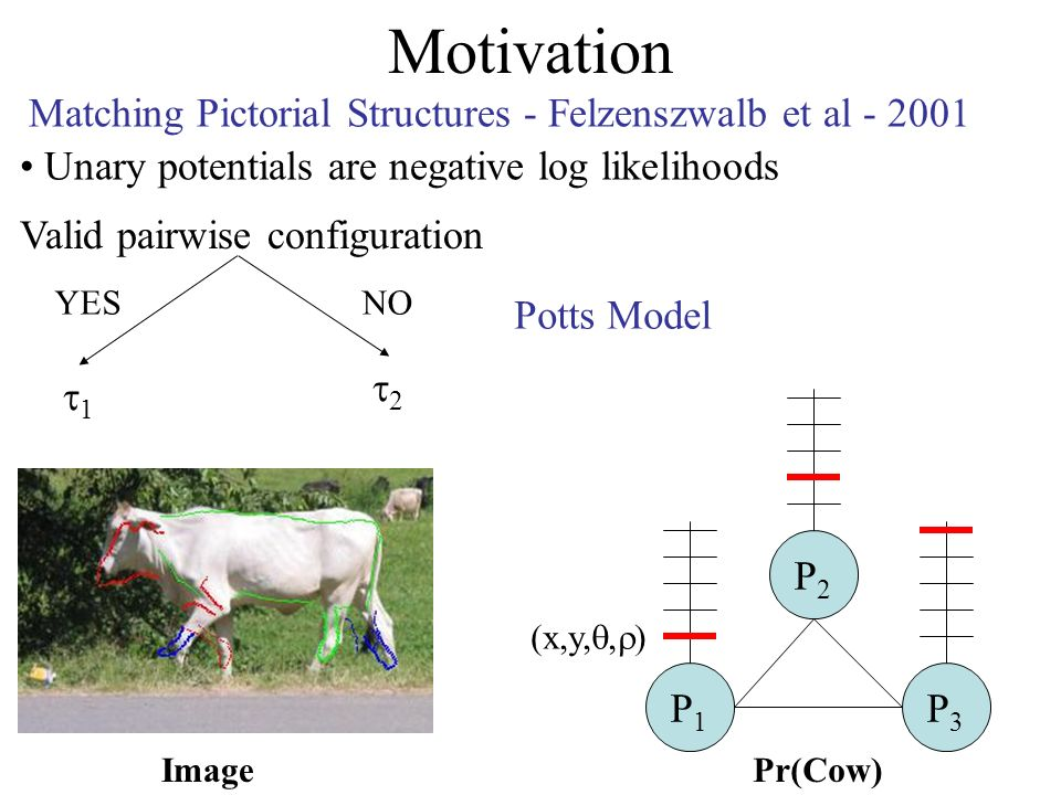 Motivation P1P1 P3P3 P2P2 (x,y,, ) Pr(Cow)Image Unary potentials are negative log likelihoods Matching Pictorial Structures - Felzenszwalb et al - 2001 Valid pairwise configuration Potts Model 1 2 YESNO