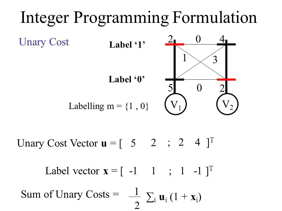 Integer Programming Formulation 2 5 4 2 0 1 3 0 V1V1 V2V2 Label 0 Label 1 Unary Cost Unary Cost Vector u = [ 5 2 ; 2 4 ] T Labelling m = {1, 0} Label vector x = [ -11; 1 -1 ] T Sum of Unary Costs = 1 2 i u i (1 + x i )